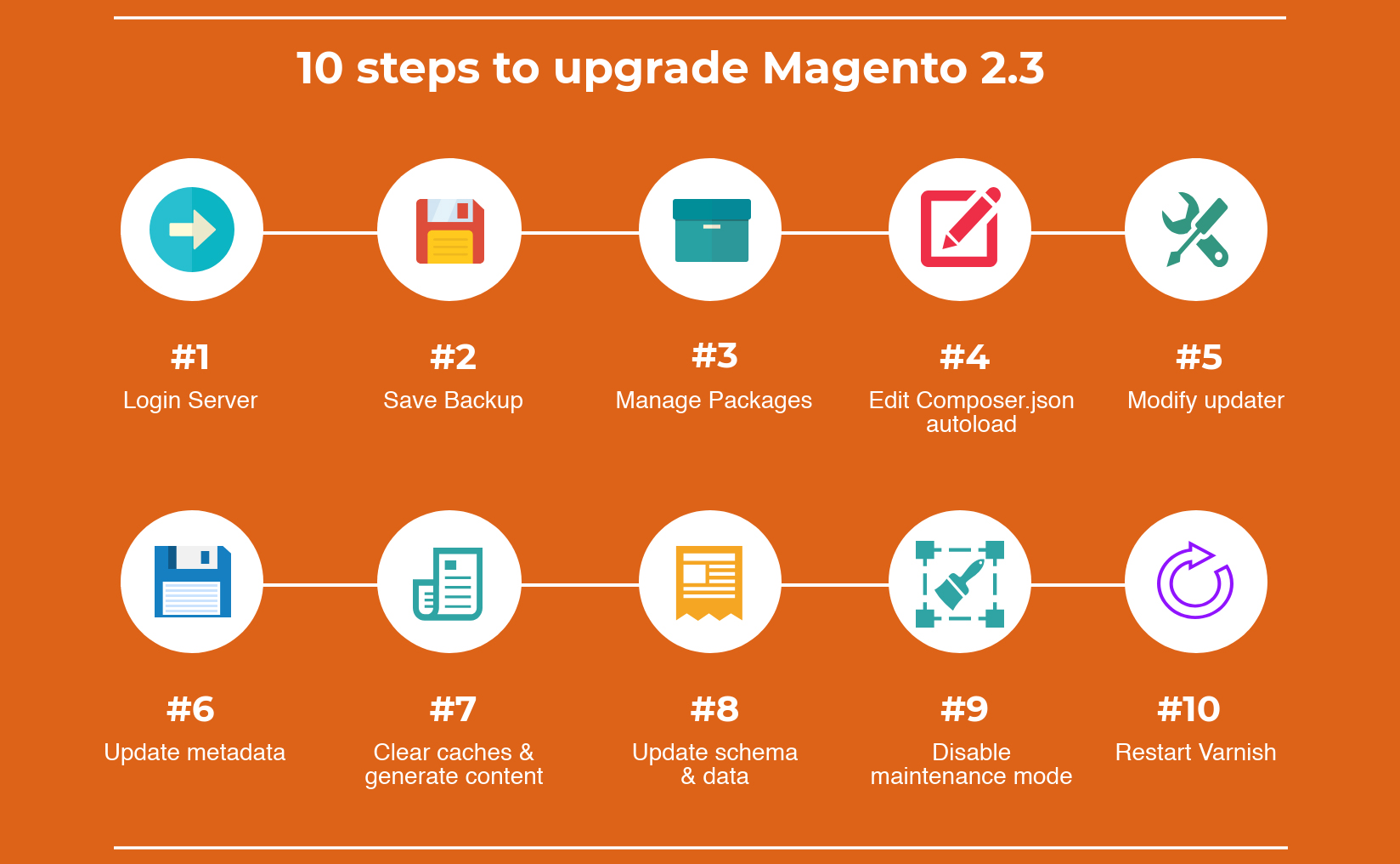 10 steps to upgrade Magento 2.3