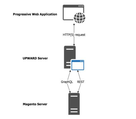 UPWARD position in Magento 2.3 PWA Studio