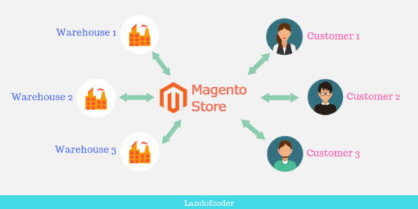 Magento 2.3 Multi Warehouse Inventory Management