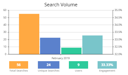Search Analytics magento 2 elastic search