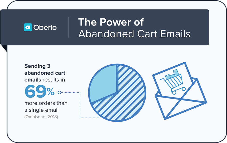 increase orders by sending abandoned cart emails