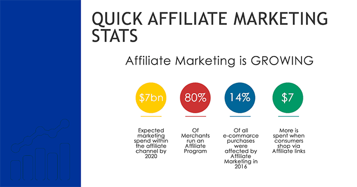 affiliate marketing is growing