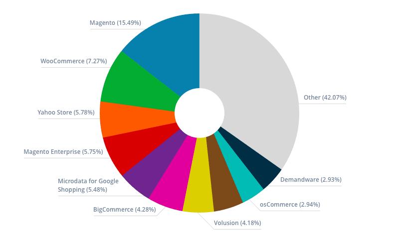 eCommerce Platform Statistic