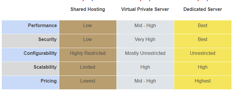 dedicated vs vps vs shared compared to choose web host