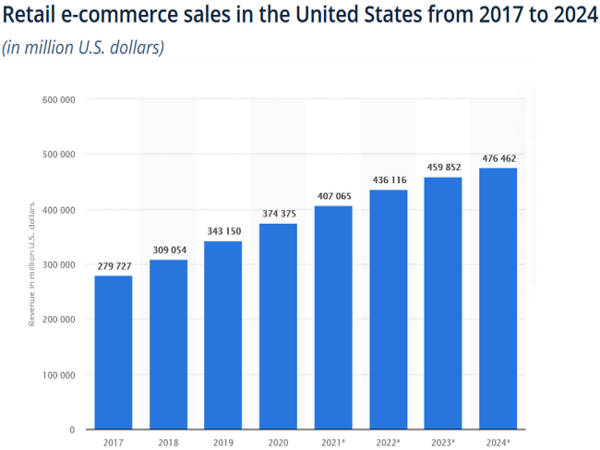 retail e-commerce sales in US