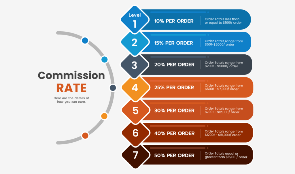 magento affiliate program commission rate