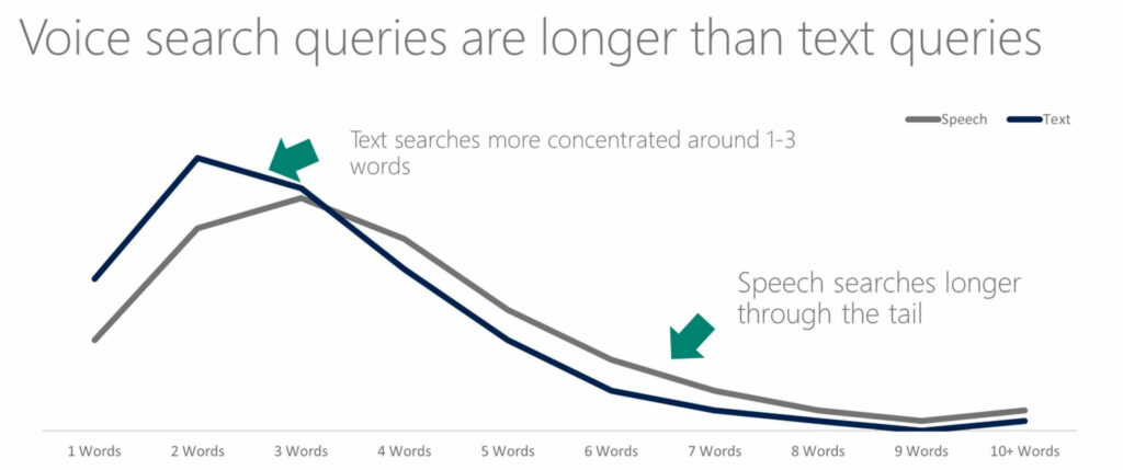 Magento Development Trends with voice search