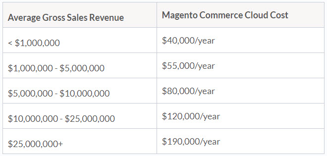 Magento Commerce Cloud estimated cost