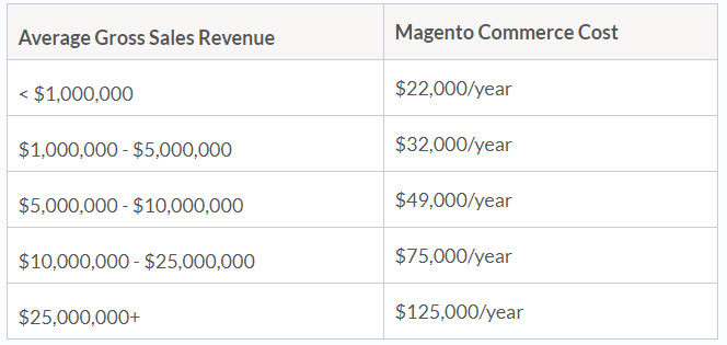Magento Commerce Cost based on Average Gross Sales Revenue