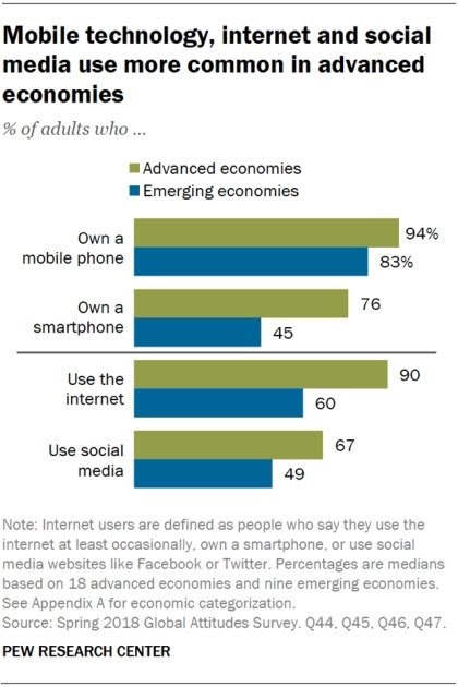 users using their smartphones for browsing