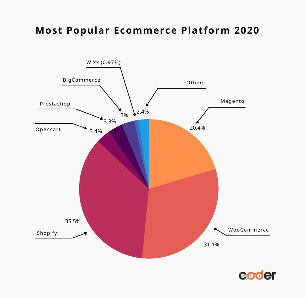 ecommerce platforms in market share global
